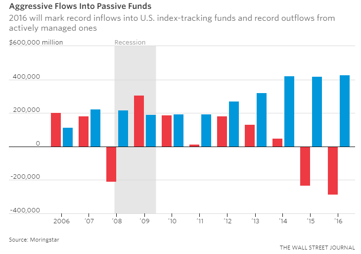 1. Money market funds
