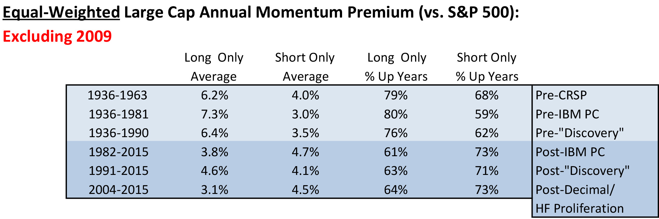 Is Momentum a Dead Stock-Picking Factor? | Asset Class Trading